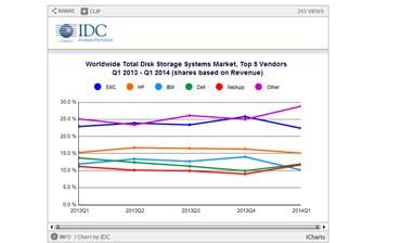 IDC Disk Storage