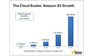 Amazon S3 growth