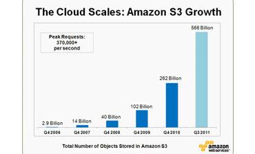 Amazon S3 Cloud Storage