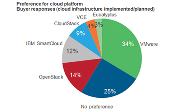 VMware Shows Strength As Private Cloud Platform Provider