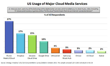 Apple, Dropbox, Amazon, Google Rule U.S. Cloud Storage: Report