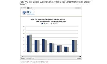 IDC Storage