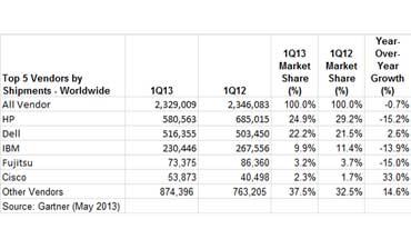 2013 Server Data