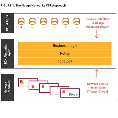 https://i.crn.com/slideshows/2013/tech10_networking/nuage_virtualized_services_platform400.jpg
